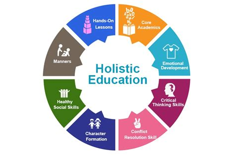 think for myself at school holistic thinking volume 2 books the importance of holistic education bebee producer