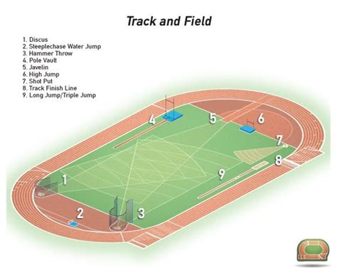 field layout initialized event 36 best images about stadium on pinterest track field