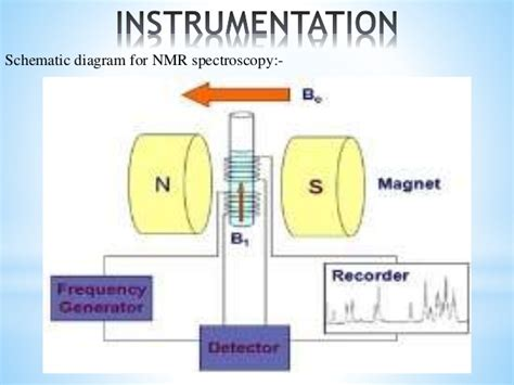 Nuclear Magnetic Resonance nuclear magnetic resonance spectroscopy