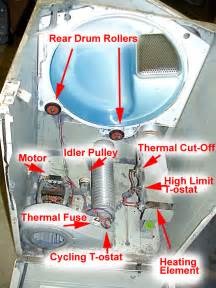 My Clothes Dryer Is Not Heating Up Whirlpool Elctric Dryer Diagnostic Chart Lint Filter In Door