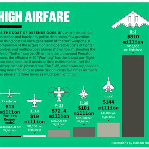 cost to fly a staggering cost to fly a aircraft chart militarymodelsonline