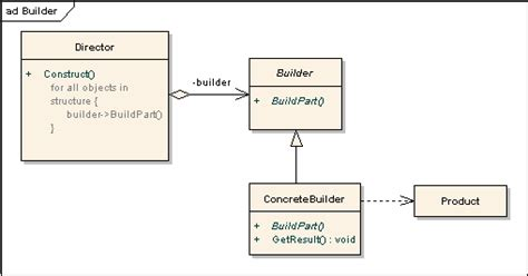 decorator design pattern java simple exle design pattern in simple exles go4expert