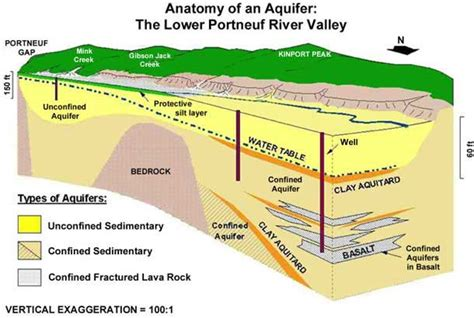 where is the water table located what is an aquifer