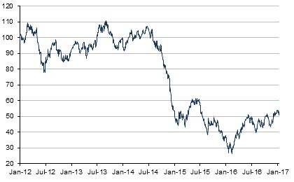 wti crude oil price | historical charts, forecasts & news