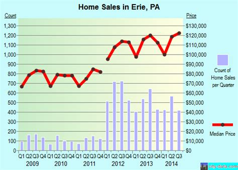 erie pennsylvania pa profile population maps real