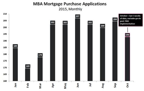 Mba Mortgage Interest Rates by Timber Still A Way To Fall For Kinder Kmi
