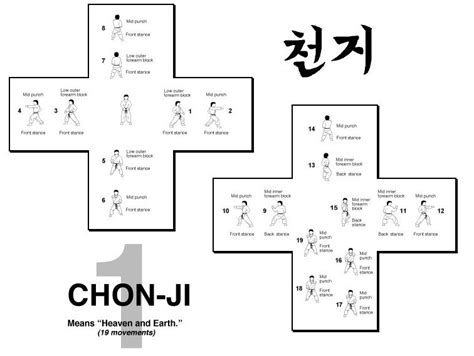 itf pattern history los 24 tules del tkd taekwon do itf