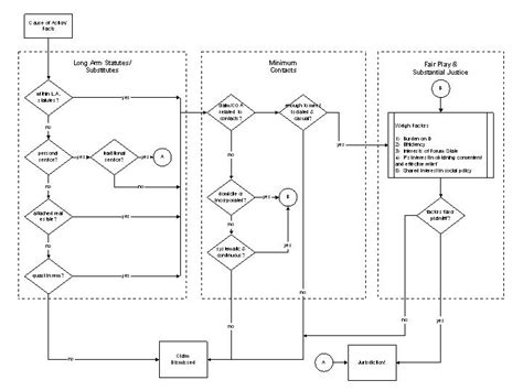 supplemental jurisdiction flowchart horwitz flowchart images frompo
