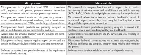 difference between integrated circuits and microprocessors pdf difference between integrated circuits and microprocessor 28 images discuss integrated