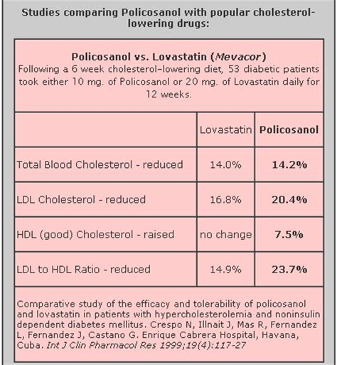 Policosanol Side Effects And Cholesterol zocor side effects safe alternatives to lower cholesterol