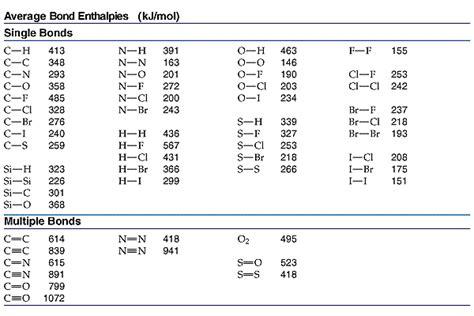 Bond Enthalpy Table by Bond Enthalpy Bond Energy
