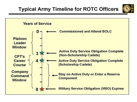 army officer professional timeline 28 images untitled