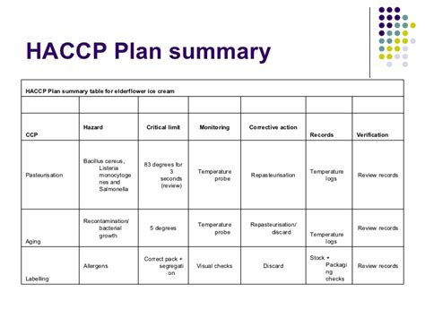 haccp plan template free search results for haccp flow chart exle calendar 2015