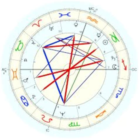 tom hughes birth chart terry moore horoscope for birth date 7 january 1929 born