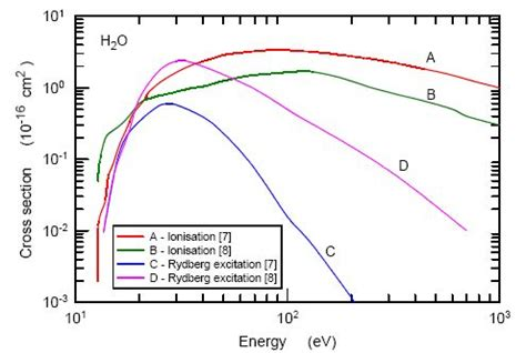 ionization cross section non thermal plasma sources of production of active species