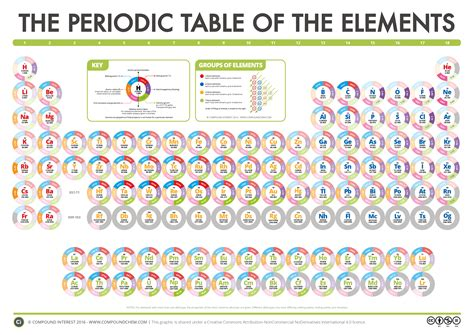 printable periodic table of elements with orbitals compound interest the compound interest periodic table
