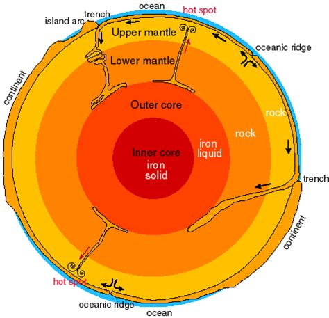 earth cross section diagram the earth s mysterious core