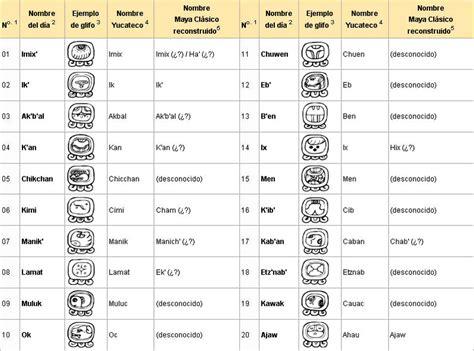 Calendario Tzolkin Guatemala Pin By Alve Rosa On Calendarios Mayas