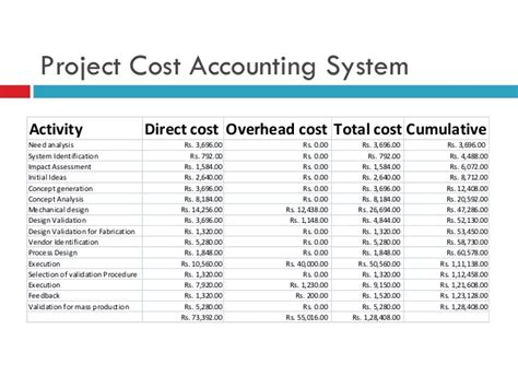 Cost And Management Accounting Project For Mba by Cost Estimation In Project Management Of Solar