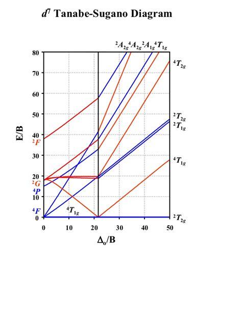 tanabe sugano diagrams t sdiagram
