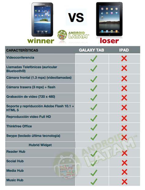 Harga Samsung A8 Bm 2 vs galaxy tab