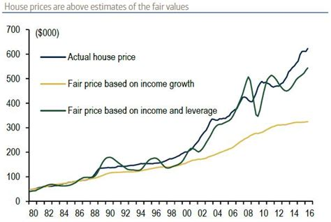 house prices are above estimates of the fair values abc
