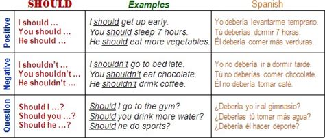 should shouldn t fun lessons - Preguntas Con Should Y Shouldn T