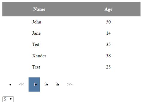 Angular Table Sort by 4 Downloadable Angularjs Angularjs2 Data Table Solutions With Demos