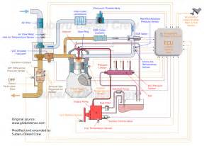 Fuel System Diagram Of Diesel Engine Ee20 Engine Info Subaru Diesel Crew