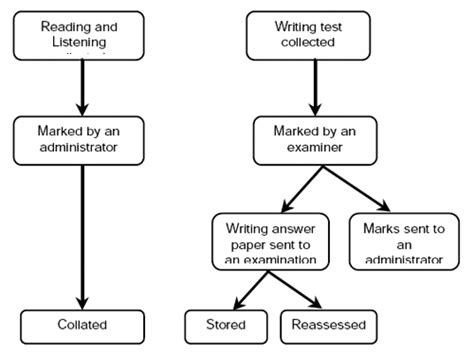 how to write a flowchart ielts preparation writing task one processes