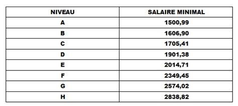 Grille De Salaire Etam Btp by Grille Salaire Etam Tp