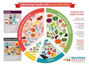 benefits of a low carb diet a guide to optimizing health