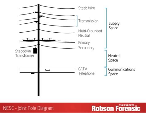 electric pole diagram electric utility poles expert article on overhead line