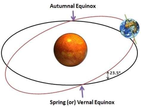 spring starts on different days across u s wsb tv equinox 2012 is almost here