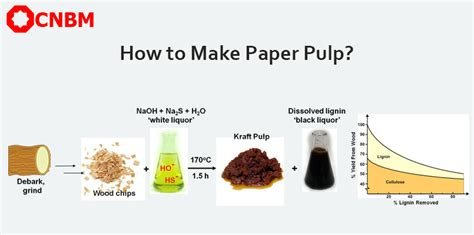 pulp paper process how to make pulp pulp cooking washing and bleaching