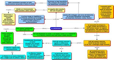 illuminismo e religione l illuminismo caratteri generali