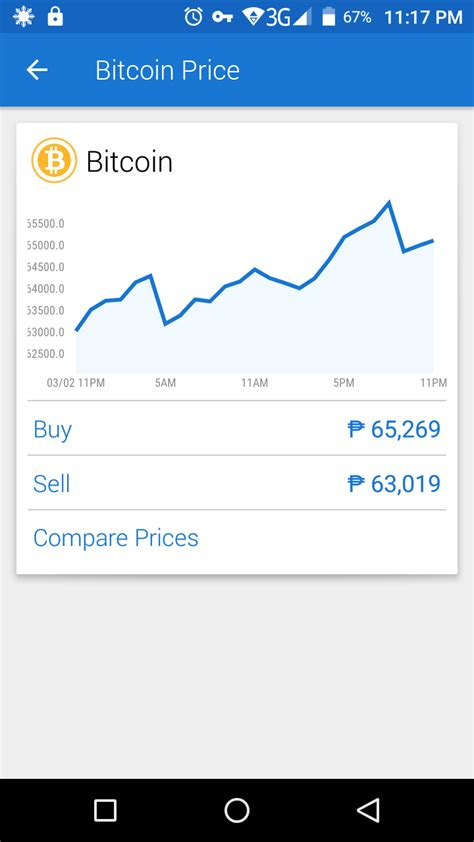 Buy Stock With Bitcoin 5 by Forex And Stock Encyclopedia Bitcoin Price Trend
