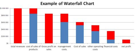 excel waterfall chart template how to create waterfall charts in excel or bridge charts
