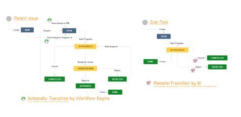 jira workflow engine alkaes jira plugin minyaa workflows atlassian marketplace