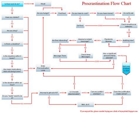procrastination flowchart struggle seasweetie s pages