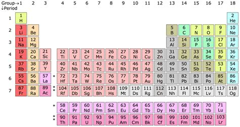 Periofic Table by Periodic Table