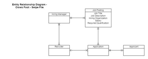 create an er diagram how to create an entity relationship diagram erd