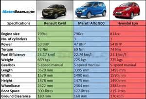 Maruti Suzuki 800 Price List Maruti Suzuki Alto 800 Vs Hyundai Eon Autoportalcom 2016
