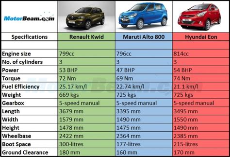 renault kwid specification and price renault kwid specifications comparison essay homework