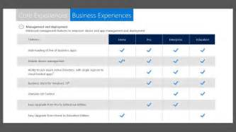 windows home vs pro windows 10 profi funktionen management und verteilung