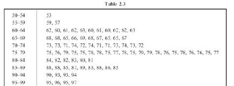 langkah membuat tabel distribusi frekuensi berkelompok langkah penyusunan distribusi frekuensi fakultas ekonomi