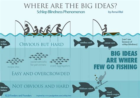 this article has some great ideas for how you can build where are the big ideas schlep blindness infographic