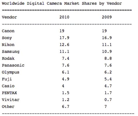 sony holds second highest camera market share, closing in