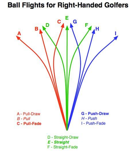 golf swing path diagram 17 best images about golf tips on pinterest the club