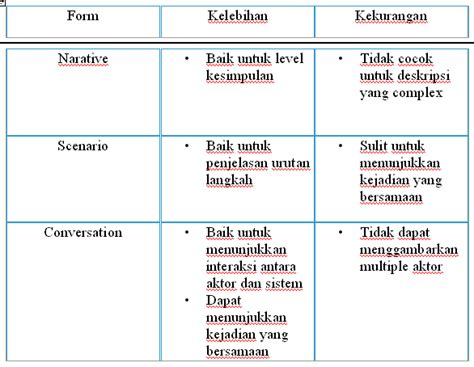 membuat use case skenario use case dan penerapannya pengertian use case dan contoh